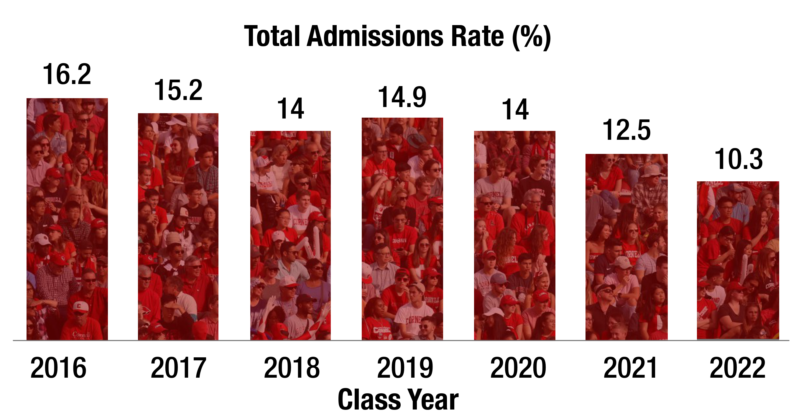 Cornell 2022 Calendar.Class Of 2022 Has Lowest Acceptance Rate Most Diverse In School History The Cornell Daily Sun